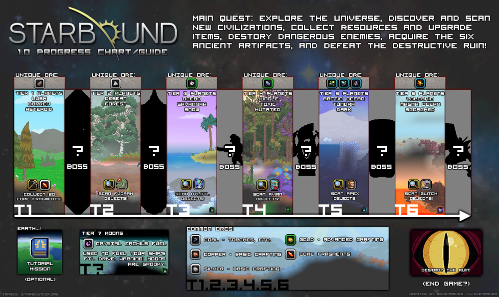 Starboundvisualguide.png